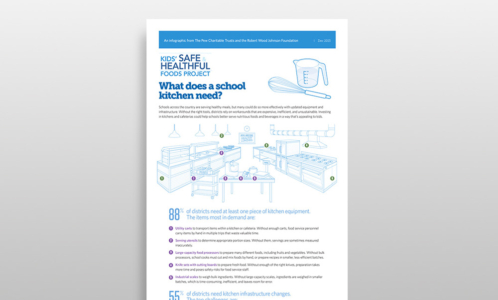 School Kitchen Challenges & Needs