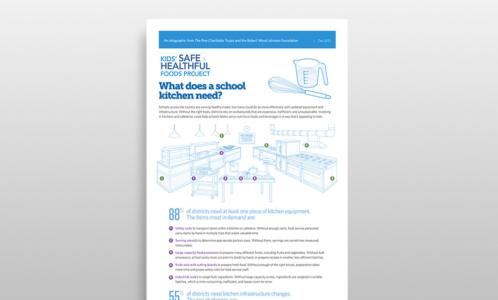 School Kitchen Challenges & Needs